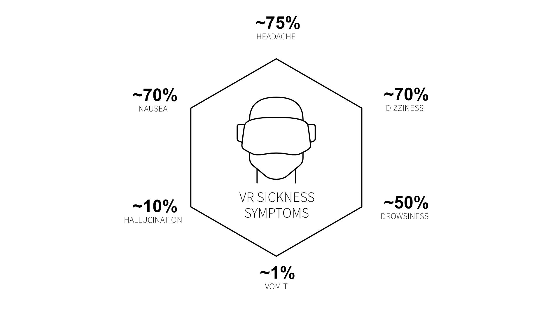 VR Sickness